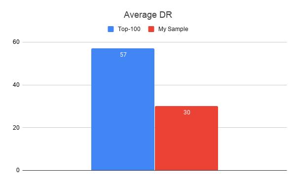 Domain Rating (DR)