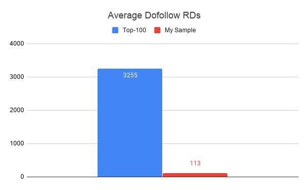 Average Dofollow RDs