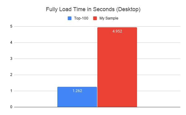 Fully Loaded Time (FLT)