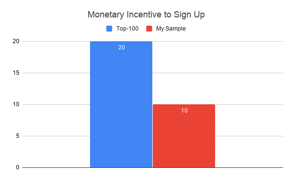 Monetary Incentive to Sign Up