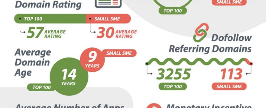 Shopify Stores: Top-100 vs SMEs (9 Factor Study 2020)
